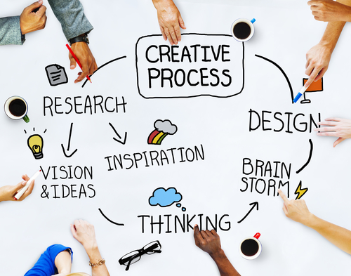 Infographic: Outline of creative thinking process
